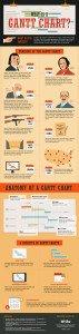 rp_Infographic-What-Is-A-Gantt-Chart-Wrike.jpg